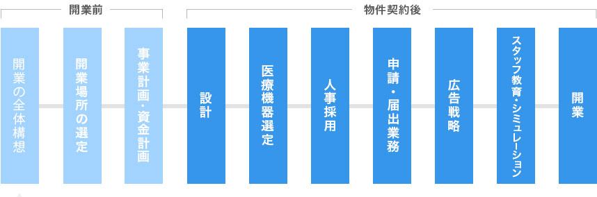opening-chart